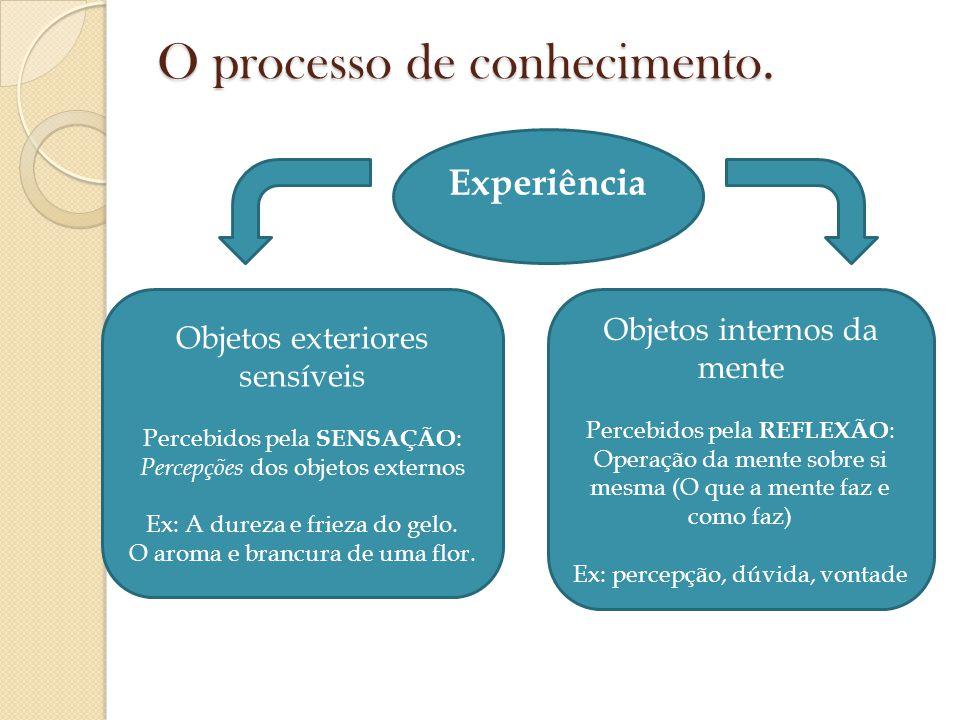 O processo de conhecimento. Experiência Objetos exteriores sensíveis Percebidos pela SENSAÇÃO : Percepções dos objetos externos Ex: A dureza e frieza