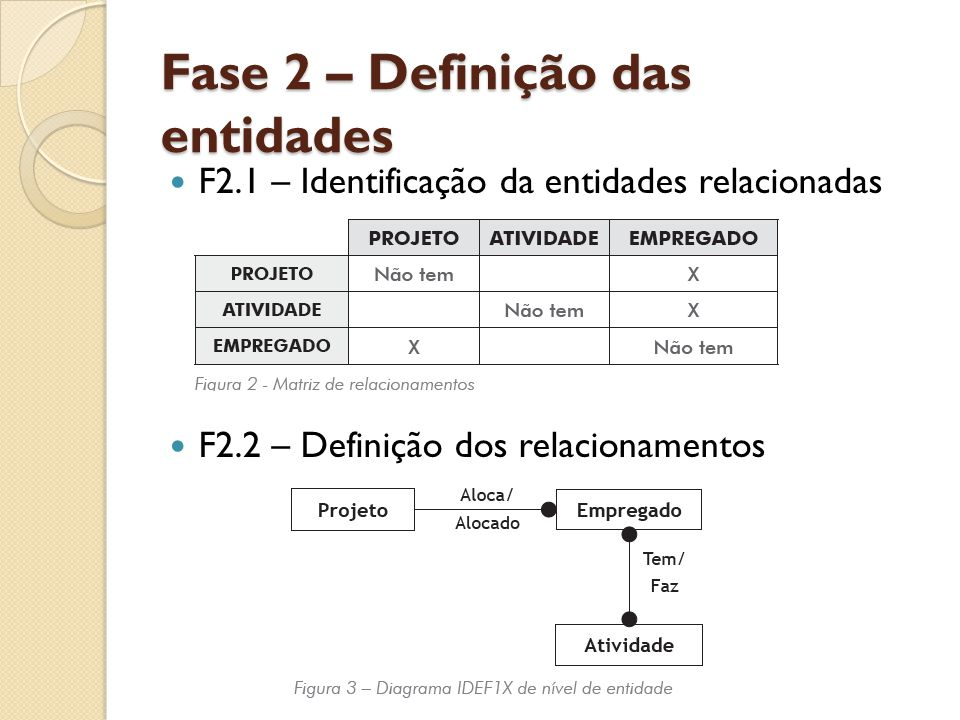Fase 2 – Definição das entidades F2.1 – Identificação da entidades relacionadas F2.2 – Definição dos relacionamentos