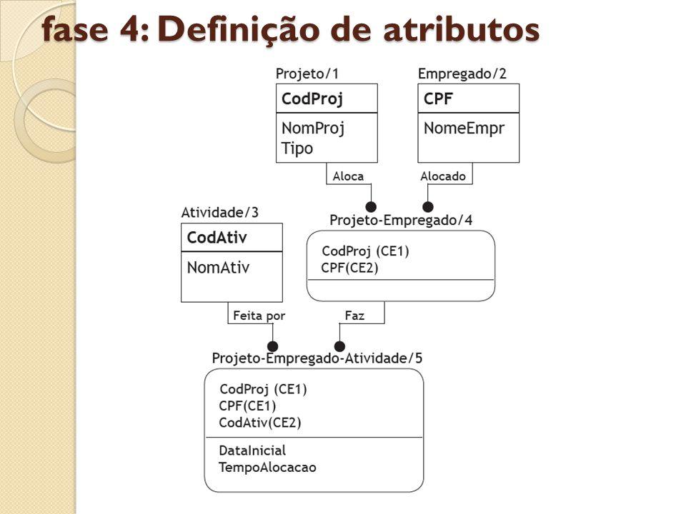 fase 4: Definição de atributos