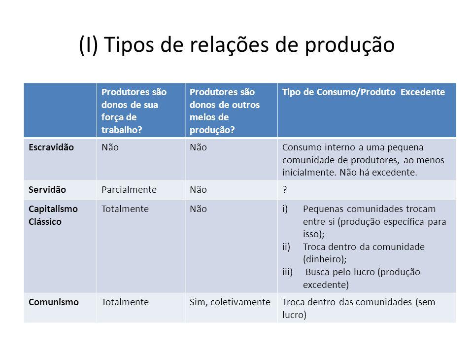 (I) Tipos de relações de produção Produtores são donos de sua força de trabalho? Produtores são donos de outros meios de produção? Tipo de Consumo/Pro