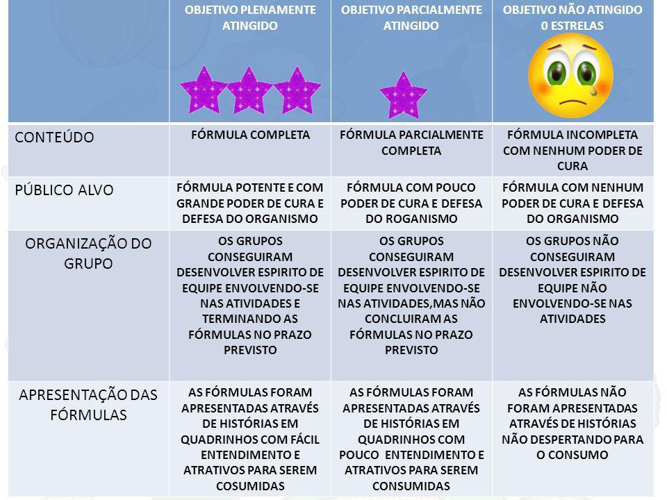 OBJETIVO PLENAMENTE ATINGIDO OBJETIVO PARCIALMENTE ATINGIDO OBJETIVO NÃO ATINGIDO 0 ESTRELAS CONTEÚDO FÓRMULA COMPLETAFÓRMULA PARCIALMENTE COMPLETA FÓRMULA INCOMPLETA COM NENHUM PODER DE CURA PÚBLICO ALVO FÓRMULA POTENTE E COM GRANDE PODER DE CURA E DEFESA DO ORGANISMO FÓRMULA COM POUCO PODER DE CURA E DEFESA DO ROGANISMO FÓRMULA COM NENHUM PODER DE CURA E DEFESA DO ORGANISMO ORGANIZAÇÃO DO GRUPO OS GRUPOS CONSEGUIRAM DESENVOLVER ESPIRITO DE EQUIPE ENVOLVENDO-SE NAS ATIVIDADES E TERMINANDO AS FÓRMULAS NO PRAZO PREVISTO OS GRUPOS CONSEGUIRAM DESENVOLVER ESPIRITO DE EQUIPE ENVOLVENDO-SE NAS ATIVIDADES,MAS NÃO CONCLUIRAM AS FÓRMULAS NO PRAZO PREVISTO OS GRUPOS NÃO CONSEGUIRAM DESENVOLVER ESPIRITO DE EQUIPE NÃO ENVOLVENDO-SE NAS ATIVIDADES APRESENTAÇÃO DAS FÓRMULAS AS FÓRMULAS FORAM APRESENTADAS ATRAVÉS DE HISTÓRIAS EM QUADRINHOS COM FÁCIL ENTENDIMENTO E ATRATIVOS PARA SEREM COSUMIDAS AS FÓRMULAS FORAM APRESENTADAS ATRAVÉS DE HISTÓRIAS EM QUADRINHOS COM POUCO ENTENDIMENTO E ATRATIVOS PARA SEREM CONSUMIDAS AS FÓRMULAS NÃO FORAM APRESENTADAS ATRAVÉS DE HISTÓRIAS NÃO DESPERTANDO PARA O CONSUMO