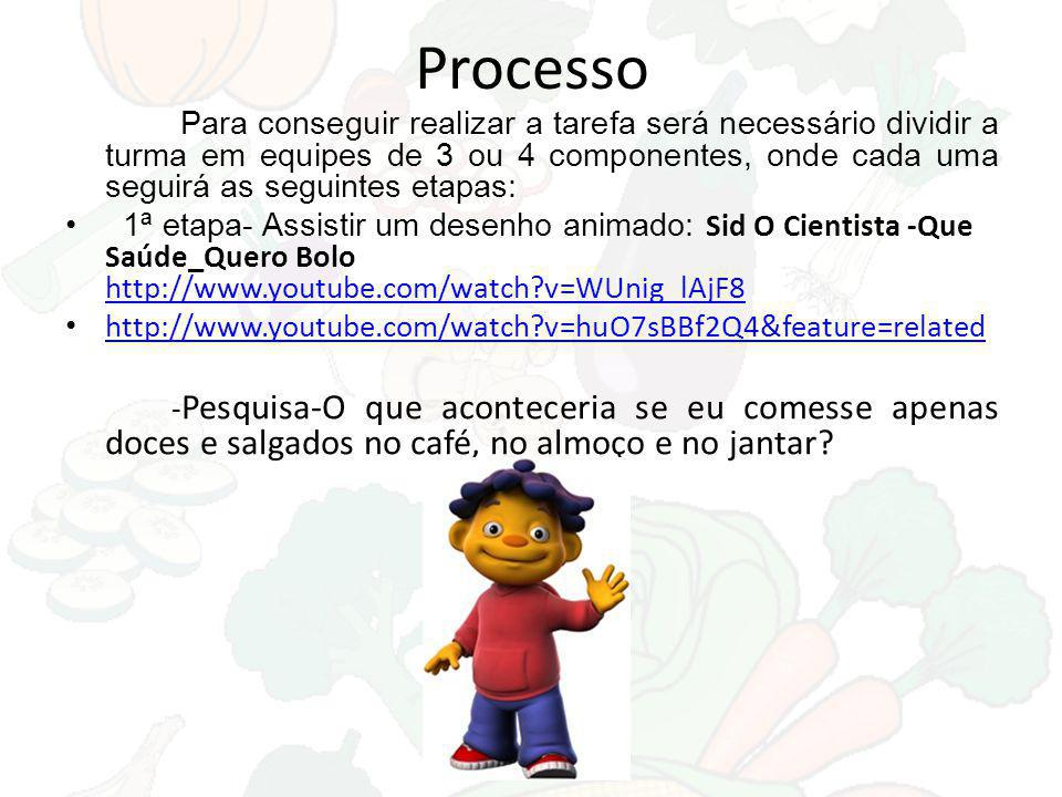 Processo Para conseguir realizar a tarefa será necessário dividir a turma em equipes de 3 ou 4 componentes, onde cada uma seguirá as seguintes etapas: 1ª etapa- Assistir um desenho animado: Sid O Cientista -Que Saúde_Quero Bolo http://www.youtube.com/watch?v=WUnig_lAjF8 http://www.youtube.com/watch?v=WUnig_lAjF8 http://www.youtube.com/watch?v=huO7sBBf2Q4&feature=related - Pesquisa-O que aconteceria se eu comesse apenas doces e salgados no café, no almoço e no jantar?
