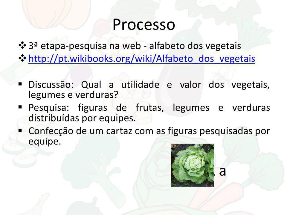 Processo 4ª etapa- Pesquisa: Quais receitas saudáveis posso fazer com legumes, frutas e verduras.