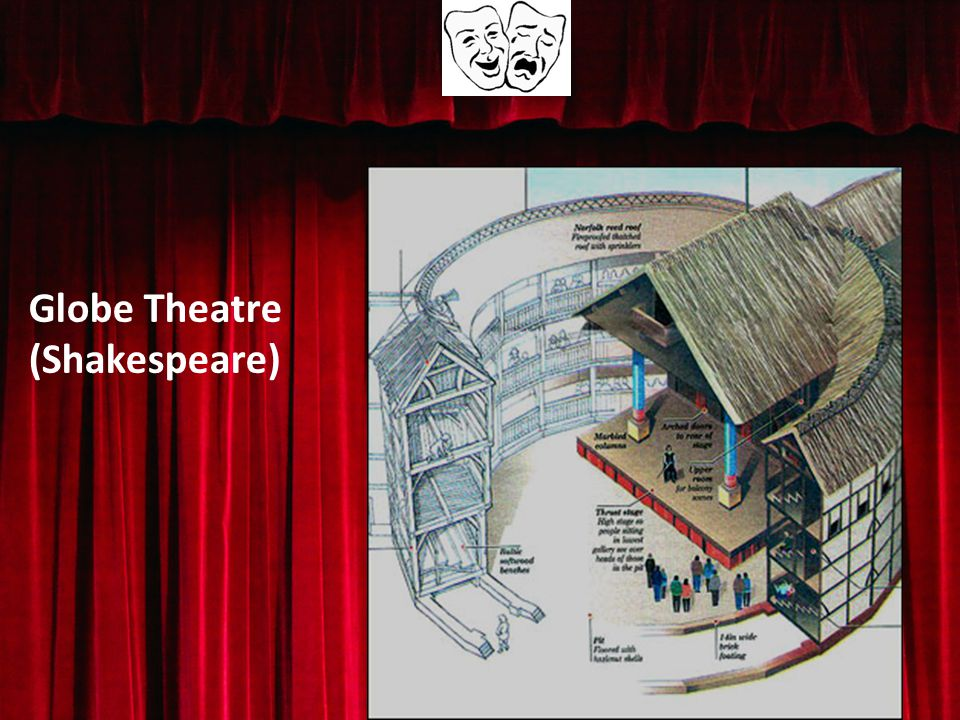 Globe Theatre (Shakespeare)