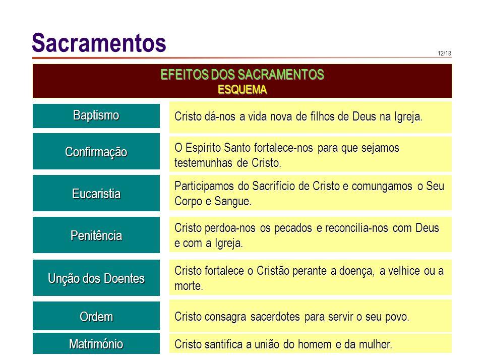 12/18 Sacramentos EFEITOS DOS SACRAMENTOS ESQUEMA Baptismo Cristo dá-nos a vida nova de filhos de Deus na Igreja. Confirmação O Espírito Santo fortale