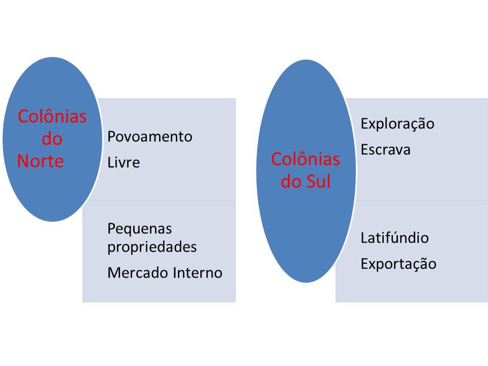 Povoamento Livre Pequenas propriedades Mercado Interno Colônias do Norte Exploração Escrava Latifúndio Exportação Colônias do Sul