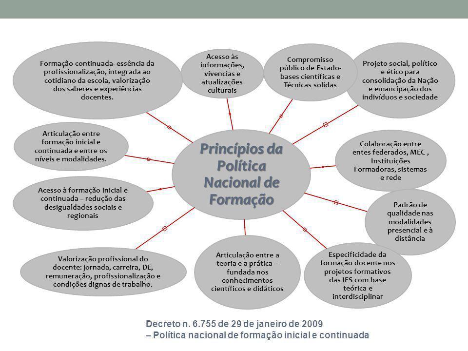 Política de oferta de programas de formação continuada - SEB/MEC Políticas Indutivas pelo Mec Elaboração de Programas para atendimento às demandas educacionais (LDB, PNE, entre outros); Programas Nacionais – para todos os sistemas públicos e rede estaduais e municipais – articulados com as políticas educacionais.