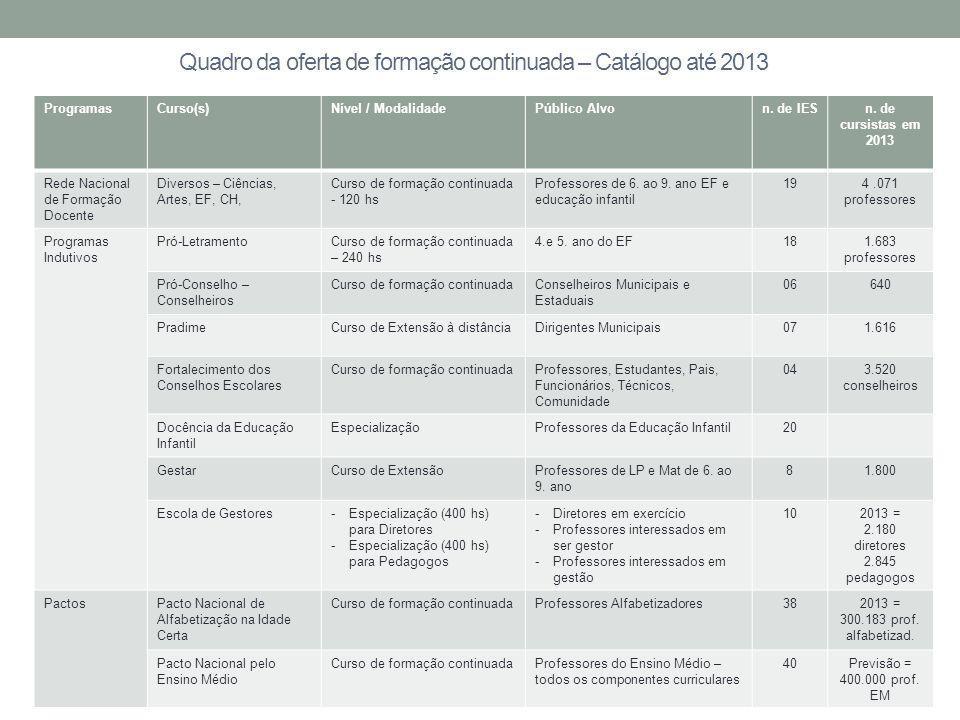 Quadro da oferta de formação continuada - Catálogo ProgramasCurso(s)Nível / ModalidadePúblico Alvon.