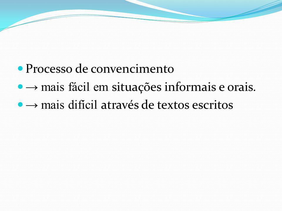 Processo de convencimento mais fácil em situações informais e orais. mais difícil através de textos escritos