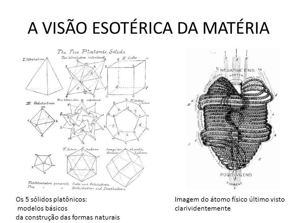 A VISÃO ESOTÉRICA DA MATÉRIA Imagem do átomo físico último visto clarividentemente Os 5 sólidos platônicos: modelos básicos da construção das formas n