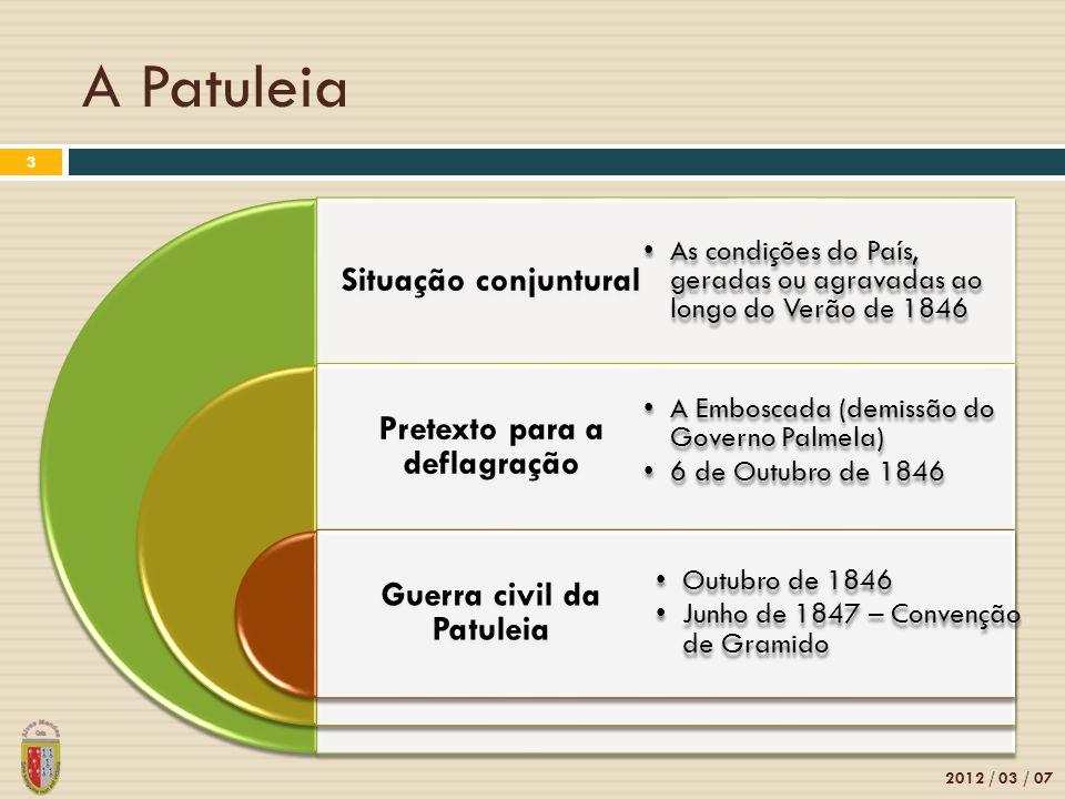 A Patuleia 2012 / 03 / 07 3 Situação conjuntural Pretexto para a deflagração Guerra civil da Patuleia As condições do País, geradas ou agravadas ao lo