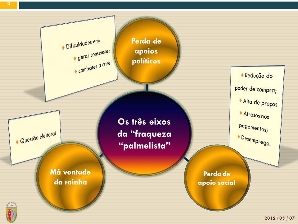 4 Perda de apoio social 2012 / 03 / 07 4 Os três eixos da fraqueza palmelista