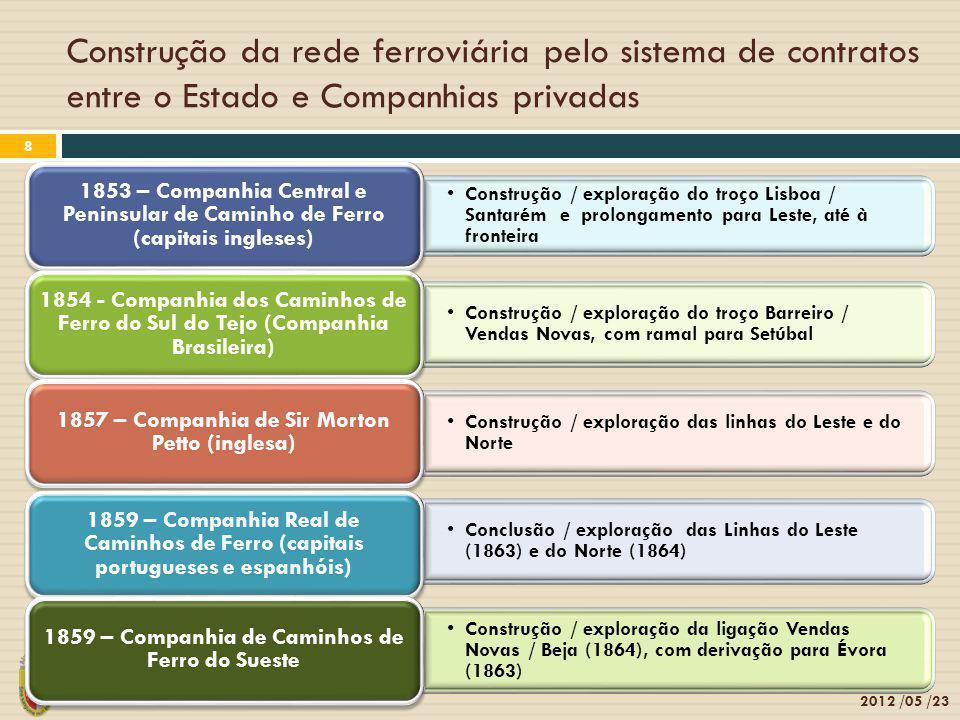 Construção da rede ferroviária pelo sistema de contratos entre o Estado e Companhias privadas 2012 /05 /23 8