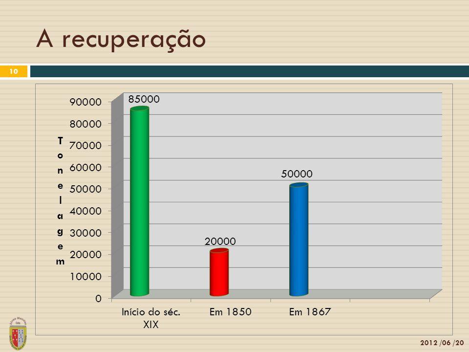 A recuperação 2012 /06 /20 10