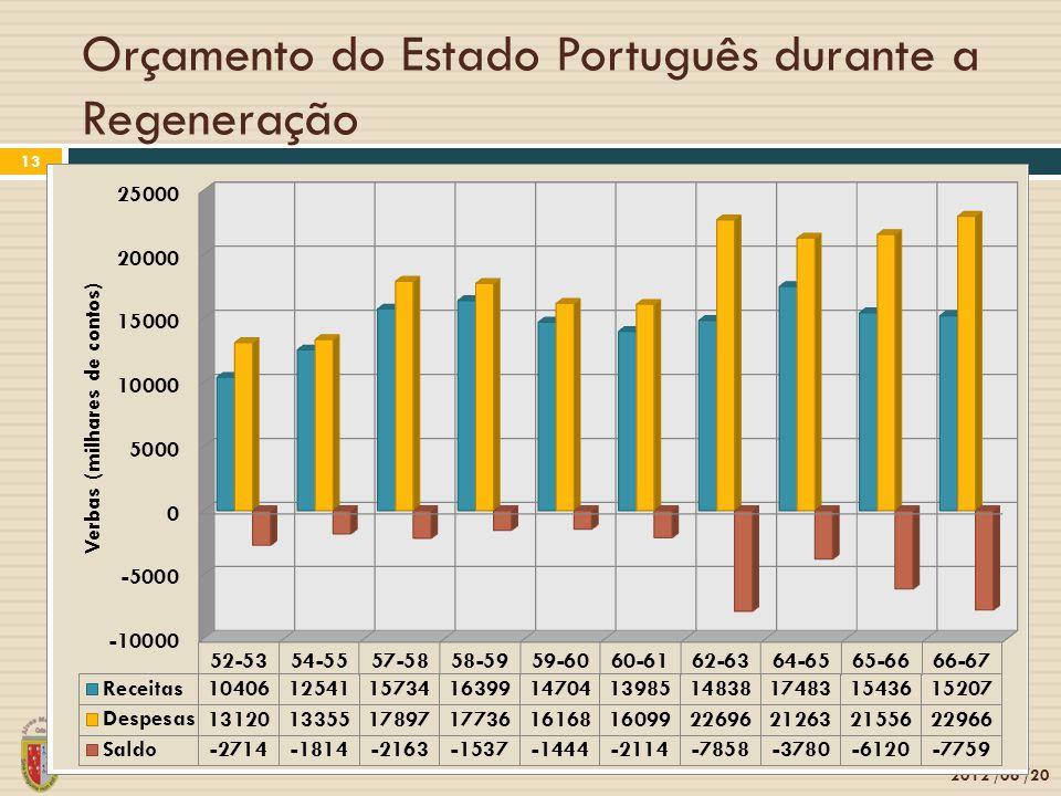Orçamento do Estado Português durante a Regeneração 2012 /06 /20 13
