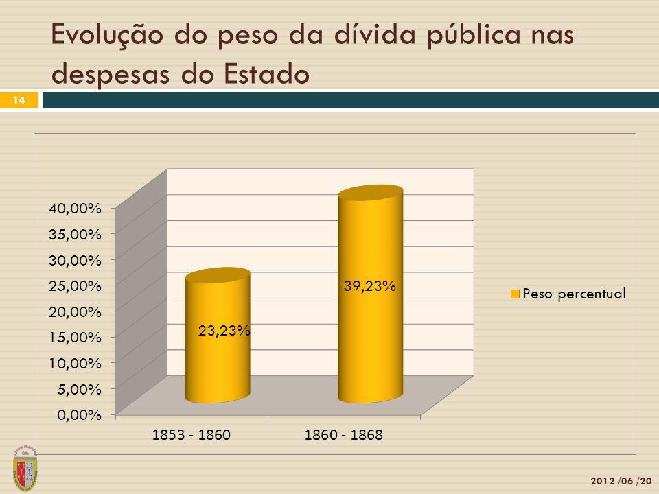 Evolução do peso da dívida pública nas despesas do Estado 2012 /06 /20 14