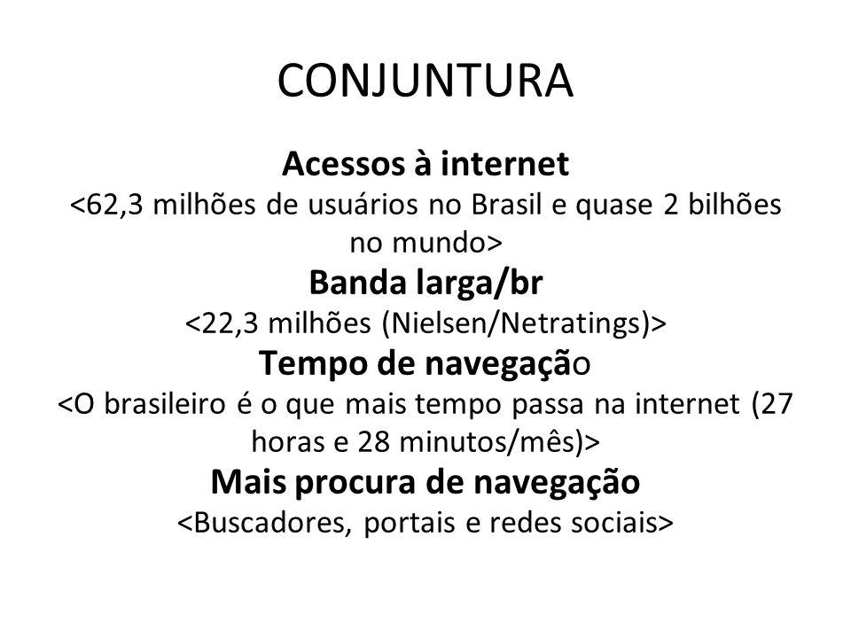 CONJUNTURA Acessos à internet Banda larga/br Tempo de navegação Mais procura de navegação