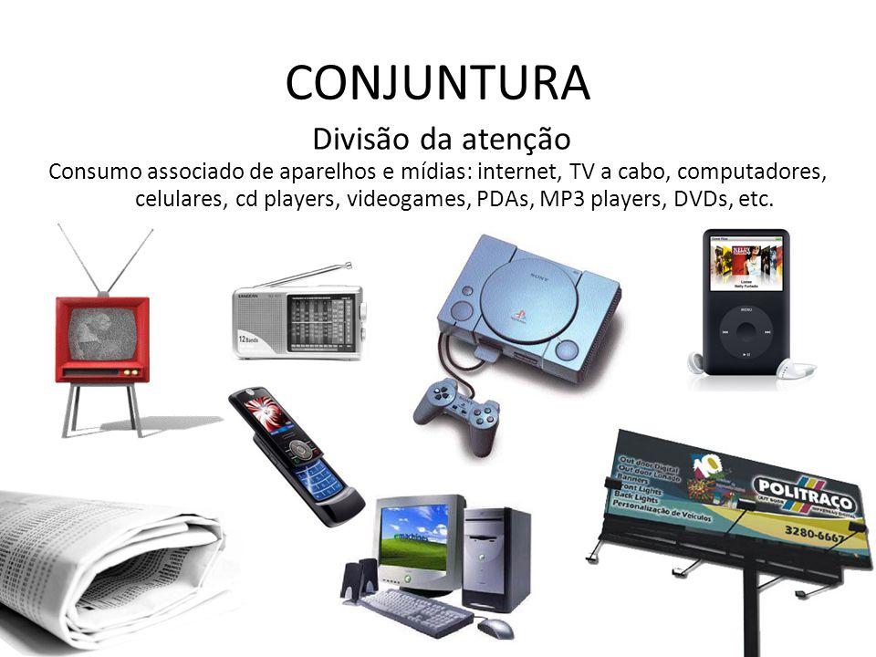 CONJUNTURA Divisão da atenção Consumo associado de aparelhos e mídias: internet, TV a cabo, computadores, celulares, cd players, videogames, PDAs, MP3 players, DVDs, etc.