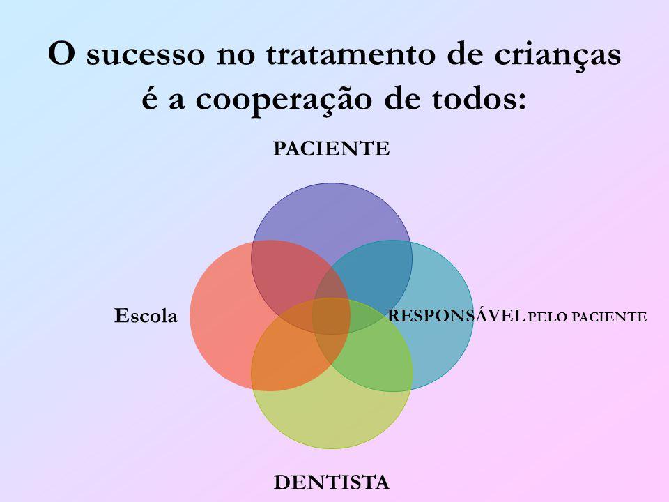 O sucesso no tratamento de crianças é a cooperação de todos: PACIENTE RESPONSÁVEL PELO PACIENTE DENTISTA Escola