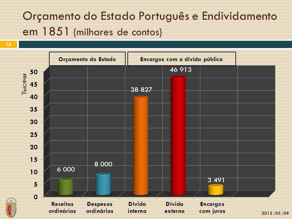Orçamento do Estado Português e Endividamento em 1851 (milhares de contos) 2012 /05 /09 16 Orçamento do EstadoEncargos com a dívida pública