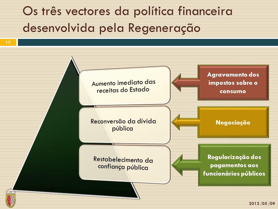 Os três vectores da política financeira desenvolvida pela Regeneração 2012 /05 /09 17 Agravamento dos impostos sobre o consumo Negociação Regularização dos pagamentos aos funcionários públicos