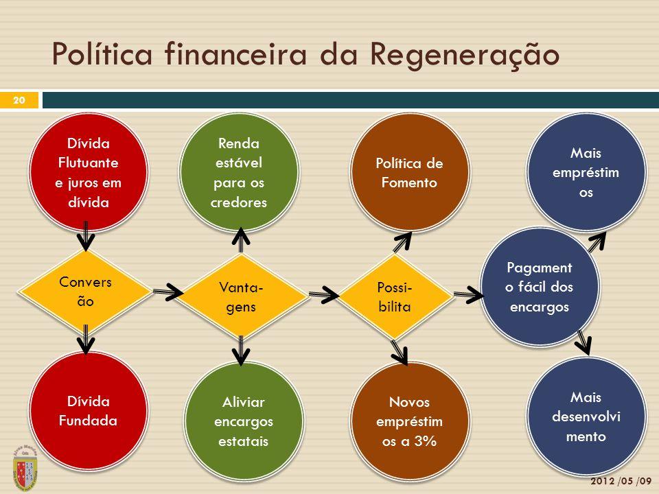 2012 /05 /09 20 Dívida Flutuante e juros em dívida Convers ão Dívida Fundada Vanta- gens Aliviar encargos estatais Renda estável para os credores Novo