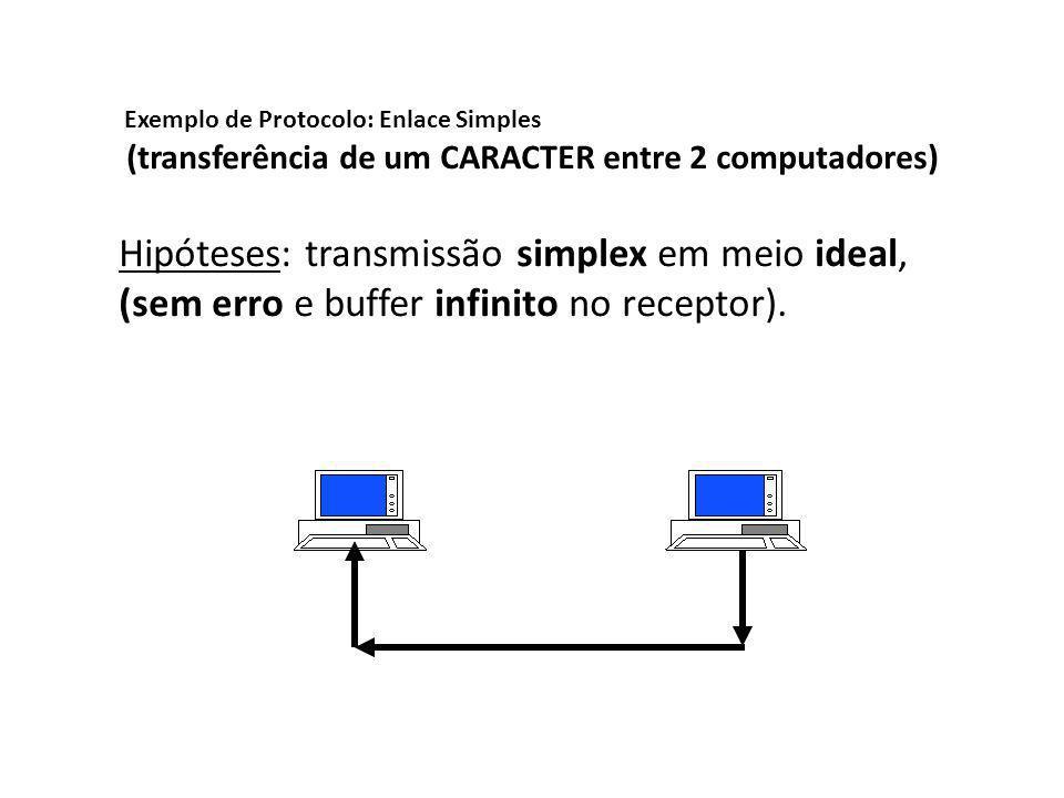 Exemplo de Protocolo: Enlace Simples (transferência de um CARACTER entre 2 computadores) Hipóteses: transmissão simplex em meio ideal, (sem erro e buf