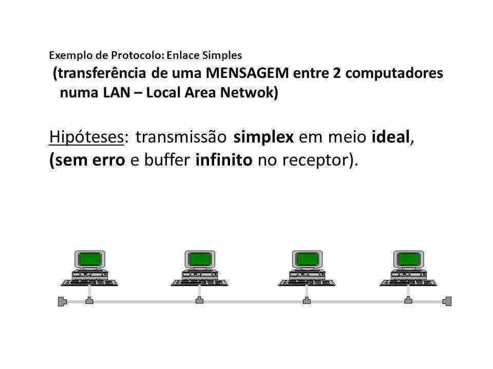 Exemplo de Protocolo: Enlace Simples (transferência de uma MENSAGEM entre 2 computadores numa LAN – Local Area Netwok) Hipóteses: transmissão simplex