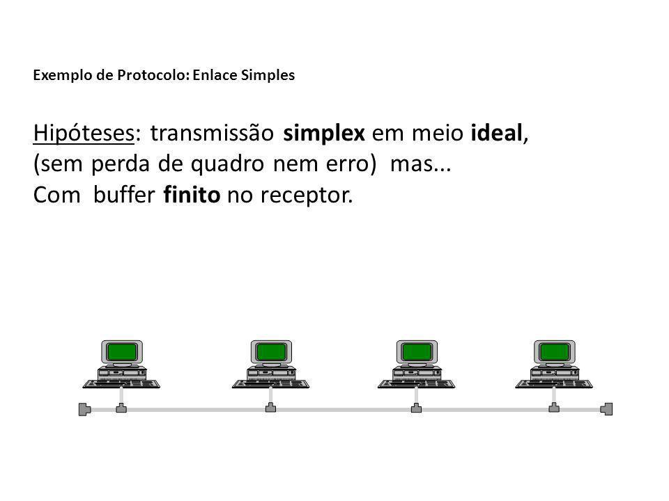 Exemplo de Protocolo: Enlace Simples Hipóteses: transmissão simplex em meio ideal, (sem perda de quadro nem erro) mas... Com buffer finito no receptor