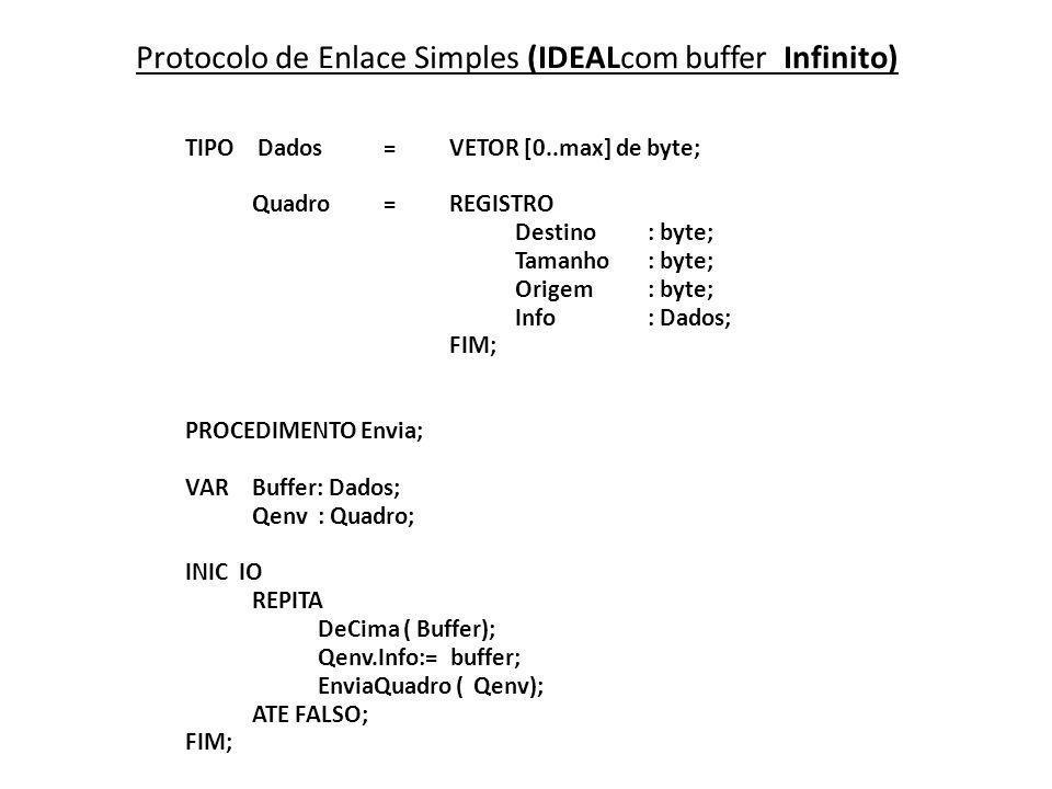 Protocolo de Enlace Simples (IDEALcom buffer Infinito) TIPO Dados=VETOR [0..max] de byte; Quadro=REGISTRO Destino: byte; Tamanho: byte; Origem: byte;