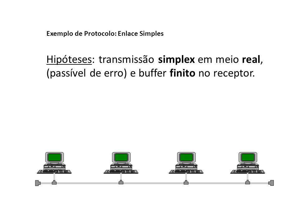 Exemplo de Protocolo: Enlace Simples Hipóteses: transmissão simplex em meio real, (passível de erro) e buffer finito no receptor.
