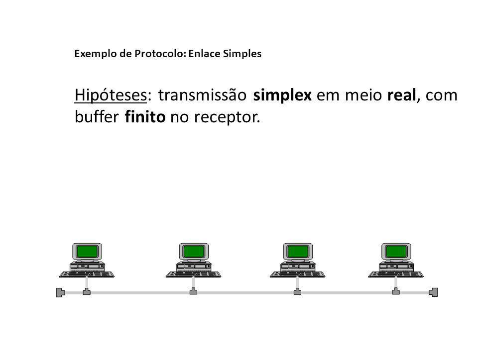 Exemplo de Protocolo: Enlace Simples Hipóteses: transmissão simplex em meio real, com buffer finito no receptor.