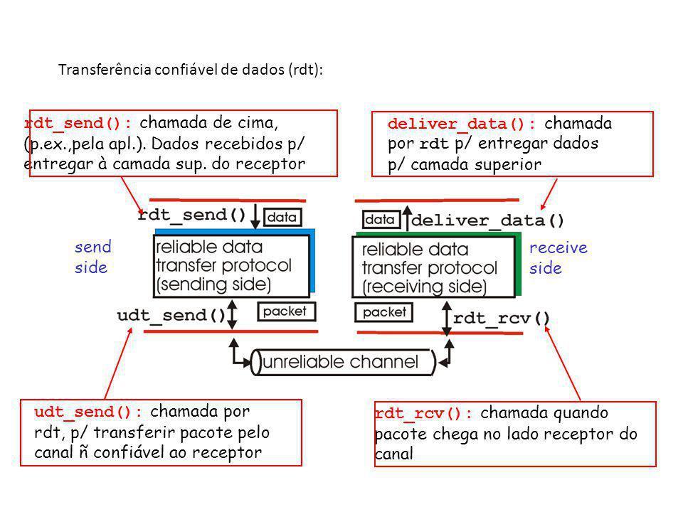 Transferência confiável de dados (rdt): send side receive side rdt_send(): chamada de cima, (p.ex.,pela apl.). Dados recebidos p/ entregar à camada su
