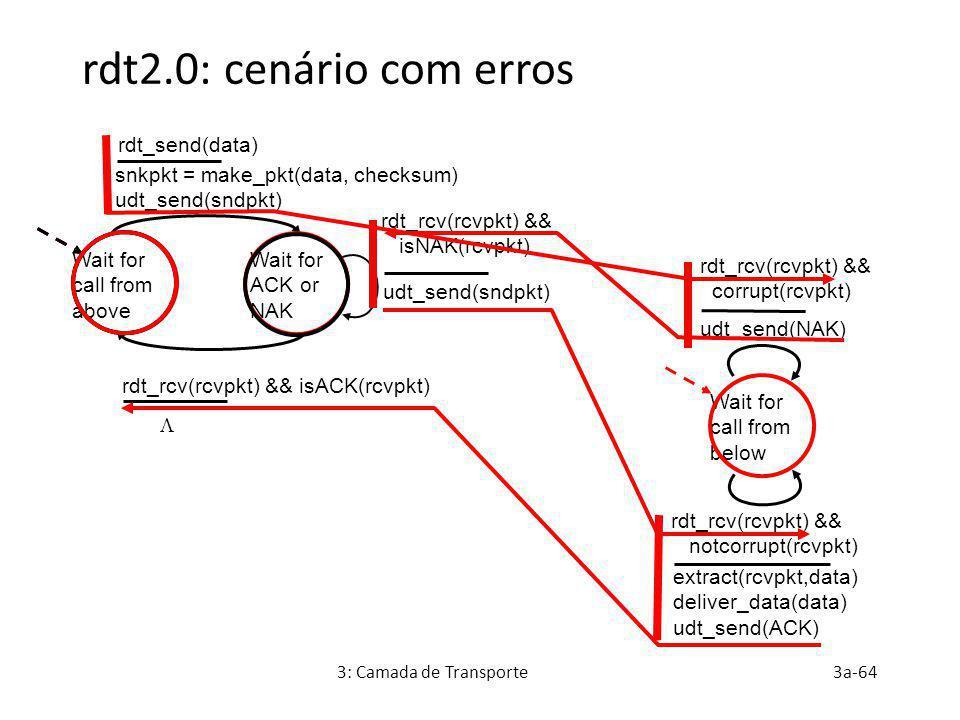 3: Camada de Transporte3a-64 rdt2.0: cenário com erros Wait for call from above snkpkt = make_pkt(data, checksum) udt_send(sndpkt) extract(rcvpkt,data