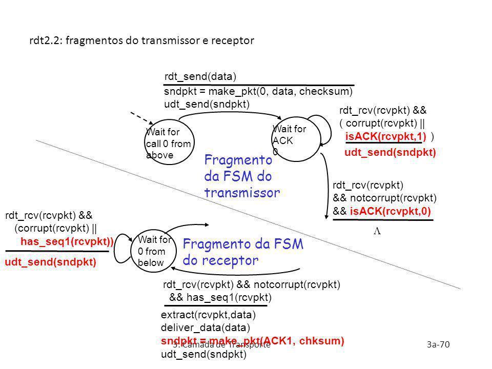 3: Camada de Transporte3a-70 rdt2.2: fragmentos do transmissor e receptor Wait for call 0 from above sndpkt = make_pkt(0, data, checksum) udt_send(snd