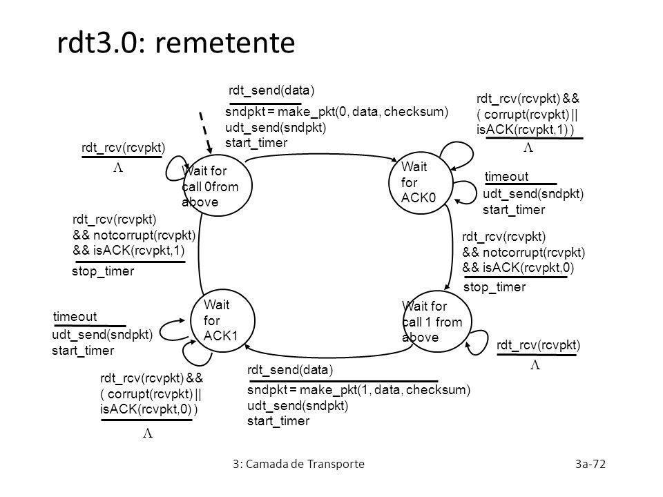 3: Camada de Transporte3a-72 rdt3.0: remetente sndpkt = make_pkt(0, data, checksum) udt_send(sndpkt) start_timer rdt_send(data) Wait for ACK0 rdt_rcv(