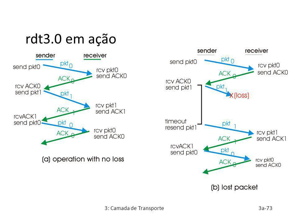 3: Camada de Transporte3a-73 rdt3.0 em ação