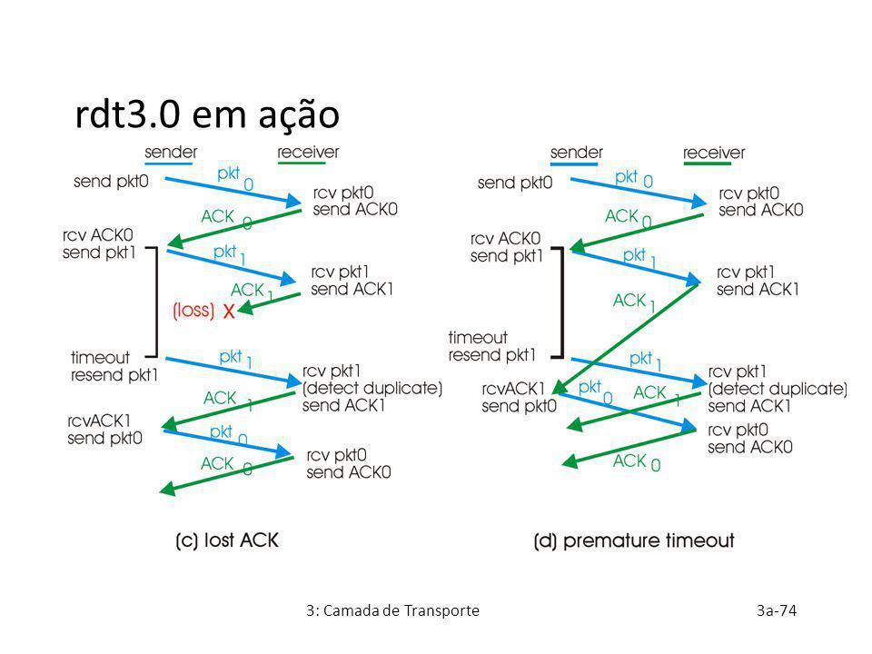 3: Camada de Transporte3a-74 rdt3.0 em ação