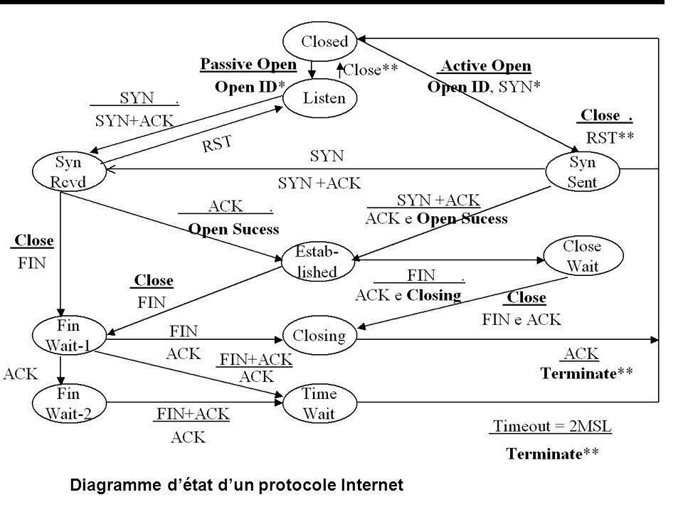 Diagramme détat dun protocole Internet