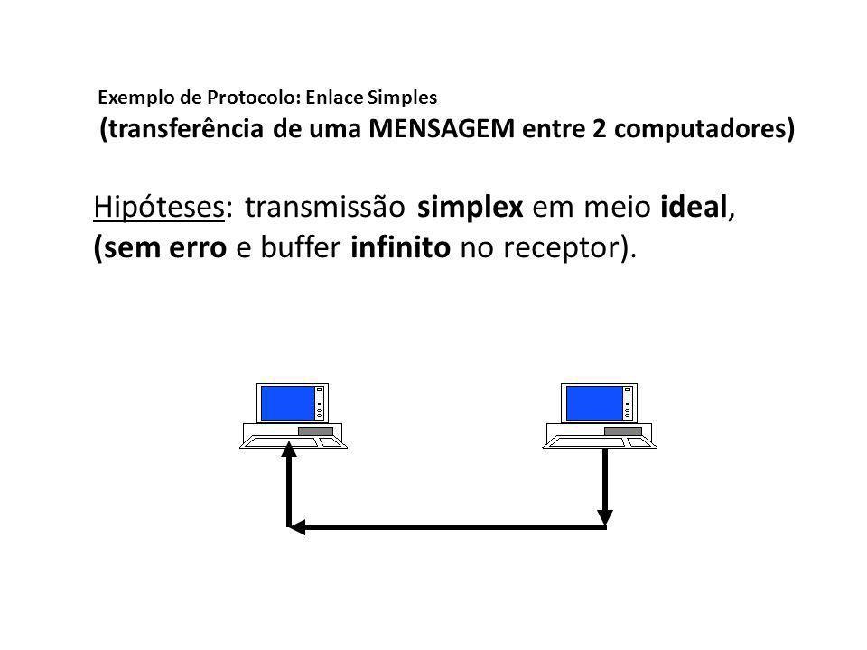 Exemplo de Protocolo: Enlace Simples (transferência de uma MENSAGEM entre 2 computadores) Hipóteses: transmissão simplex em meio ideal, (sem erro e bu