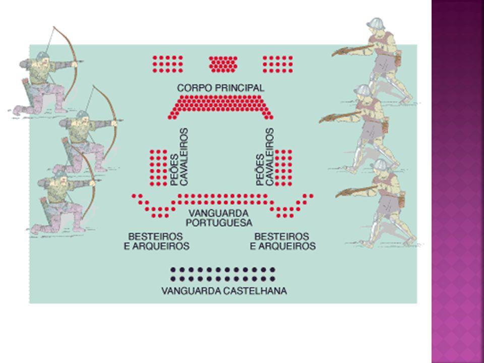A técnica do quadrado O exército português, formado em quadrado, estava disposto em quatro alas: a vanguarda, à frente; ala direita e ala esquerda, nos lados, e a retaguarda, atrás.