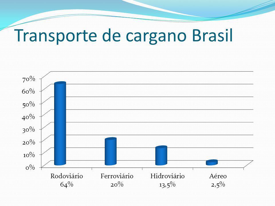 Transporte de cargano Brasil