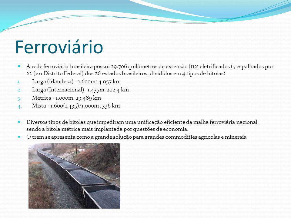 Ferroviário A rede ferroviária brasileira possui 29.706 quilômetros de extensão (1121 eletrificados), espalhados por 22 (e o Distrito Federal) dos 26