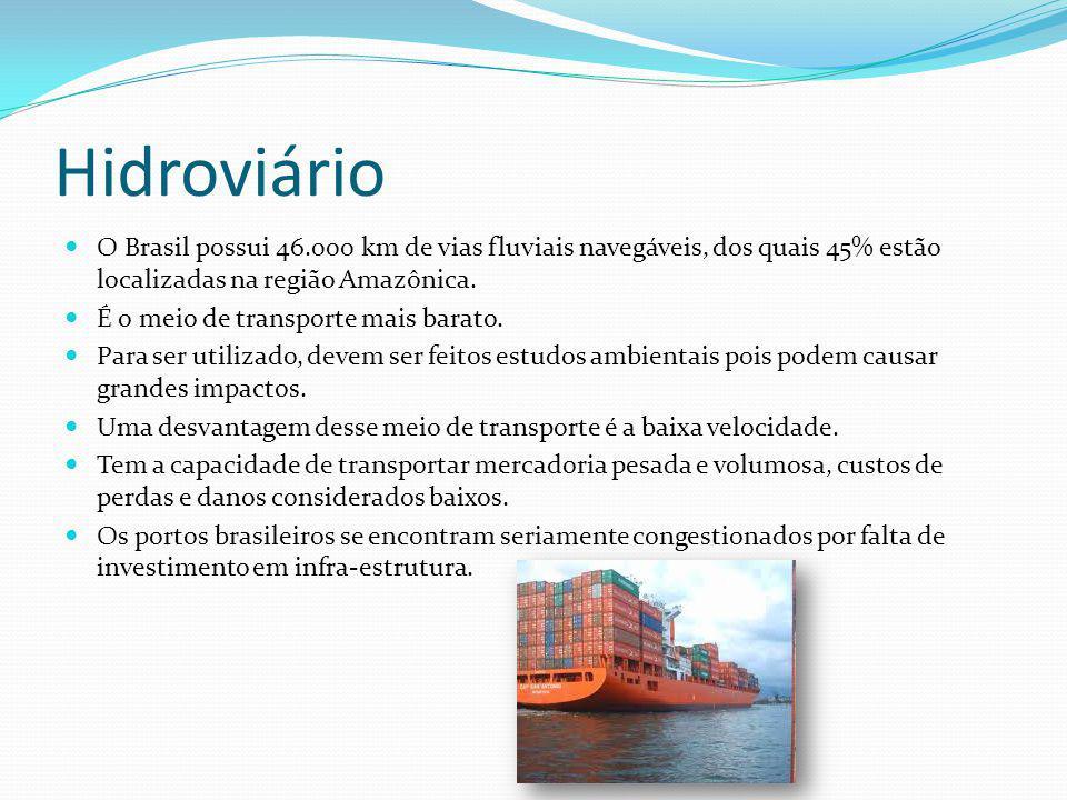 Hidroviário O Brasil possui 46.000 km de vias fluviais navegáveis, dos quais 45% estão localizadas na região Amazônica. É o meio de transporte mais ba