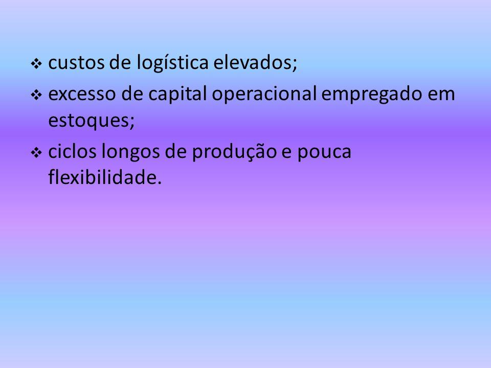 Fatores de pressão na mudança do papel da logística Pressões diversas estão levando as empresas a repensar como operar os elementos da logística na sua cadeia de produção.
