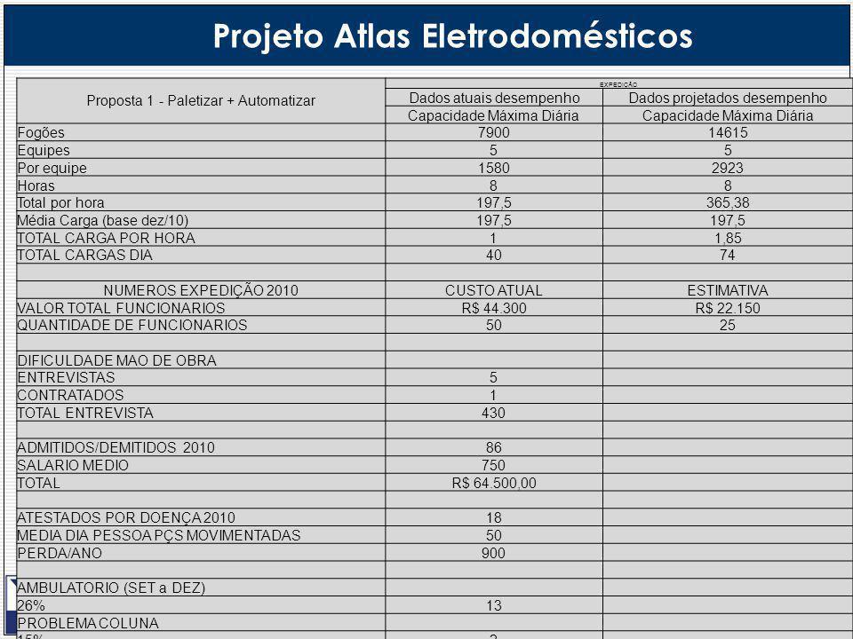 4 Projeto Atlas Eletrodomésticos Proposta 1 - Paletizar + Automatizar EXPEDIÇÂO Dados atuais desempenhoDados projetados desempenho Capacidade Máxima Diária Fogões790014615 Equipes55 Por equipe15802923 Horas88 Total por hora197,5365,38 Média Carga (base dez/10)197,5 TOTAL CARGA POR HORA11,85 TOTAL CARGAS DIA4074 NUMEROS EXPEDIÇÃO 2010CUSTO ATUALESTIMATIVA VALOR TOTAL FUNCIONARIOSR$ 44.300R$ 22.150 QUANTIDADE DE FUNCIONARIOS5025 DIFICULDADE MAO DE OBRA ENTREVISTAS5 CONTRATADOS1 TOTAL ENTREVISTA430 ADMITIDOS/DEMITIDOS 201086 SALARIO MEDIO750 TOTALR$ 64.500,00 ATESTADOS POR DOENÇA 201018 MEDIA DIA PESSOA PÇS MOVIMENTADAS50 PERDA/ANO900 AMBULATORIO (SET a DEZ) 26%13 PROBLEMA COLUNA 15%2 PROBLEMA OMBRO 6%1 MEDIA DIAS TRABALHADOS288 FALTAS INJUSTIFICADAS144 MEDIA PESSOA PÇS MOVIMENTADAS50 PERDA/ANO7200 CUSTO FALTASR$ 5.000,00 AVARIAS SOMENTE COM PEÇAS 2010R$ 53.000,00R$ 5.300,00 HORAS EXTRAS SABADO 2010R$ 23.700,000 PARADA NA ESTEIRA (CAUSA EXPEDIÇÃO) DEIXAMOS DE PRODUZIR (PEÇAS)53840