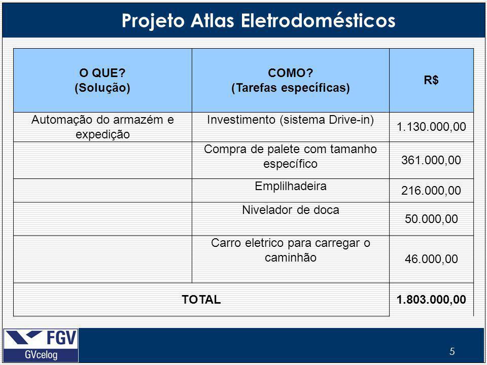 5 Projeto Atlas Eletrodomésticos O QUE.(Solução) COMO.