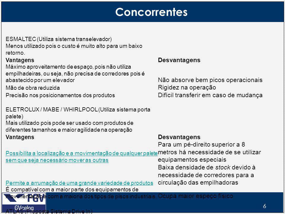 6 Concorrentes ESMALTEC (Utiliza sistema transelevador) Menos utilizado pois o custo é muito alto para um baixo retorno.