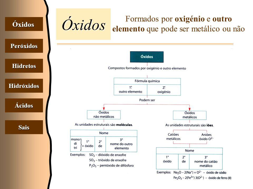 Óxidos Óxidos Peróxidos Hidretos Hidróxidos Ácidos Sais Formados por oxigénio e outro elemento que pode ser metálico ou não