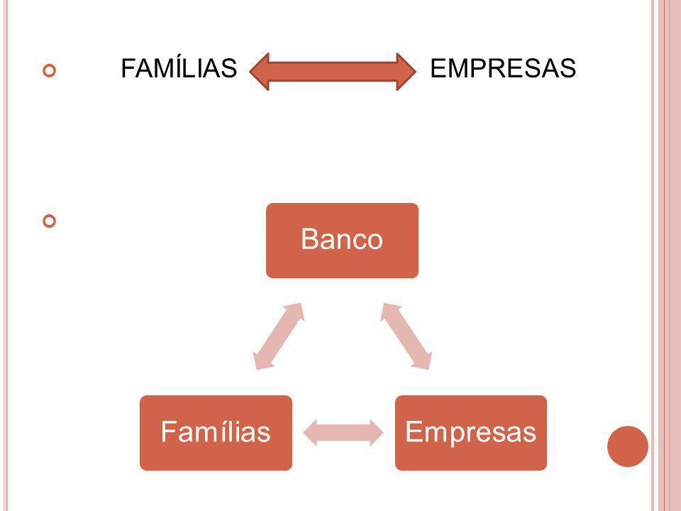 Depósitos à vista e a prazo; Questão do encaixe; Multiplicador bancário : Meio circulante e Moeda escritural; No Brasil: Desvalorização da moeda Cultura Inflacionária DepósitoEmpréstimoDepósito